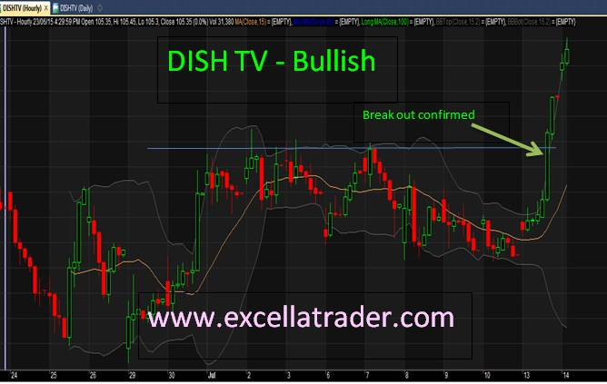 Nifty is in positive mood-Excella Trader